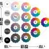 トーン(色調) - 明度と彩度を合わせた考え方