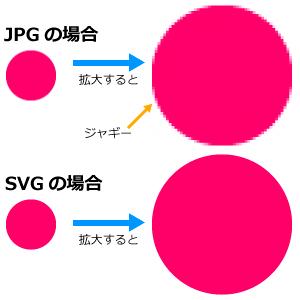 画像形式による拡大時の違い